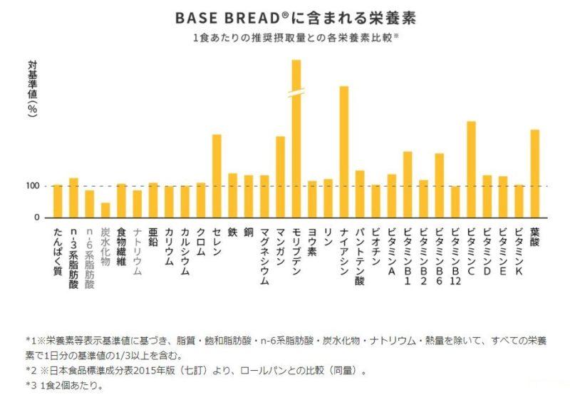 ベースフードのベースブレッドの栄養成分表